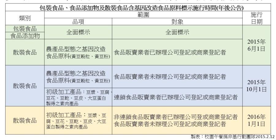 2016年基改食品標示新制(表一)