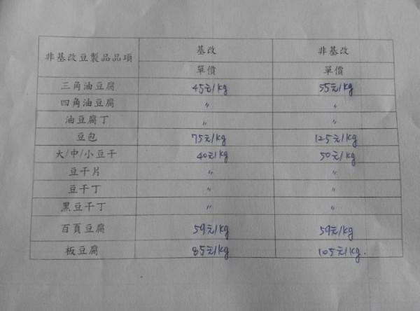 基改與非基改豆製品價格表-600x444