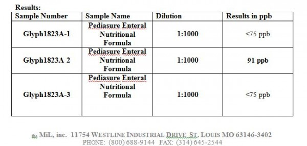 Pediasure_glyphosate_result_top-600x286