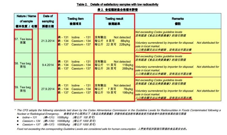 香港輻射食品步驟三