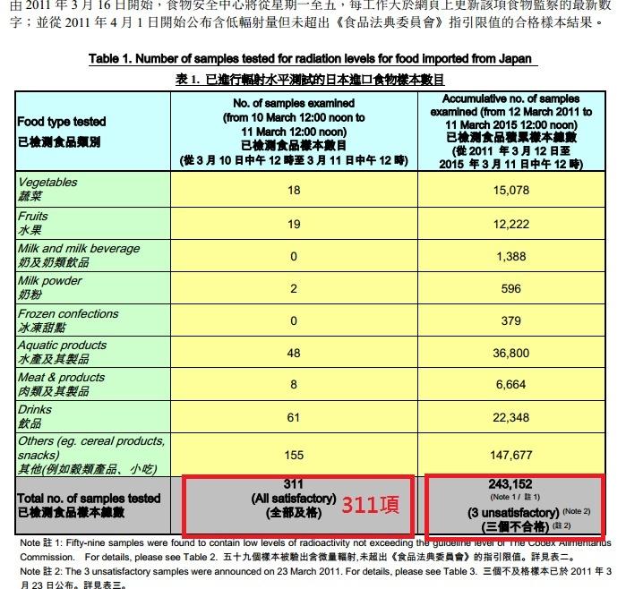 香港輻射食品步驟二
