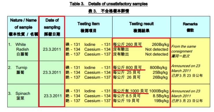 香港輻射食品步驟四