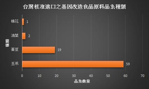 台灣核准進口之基改原料品系圖