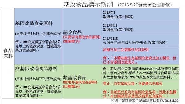 20150520(圖第三版)