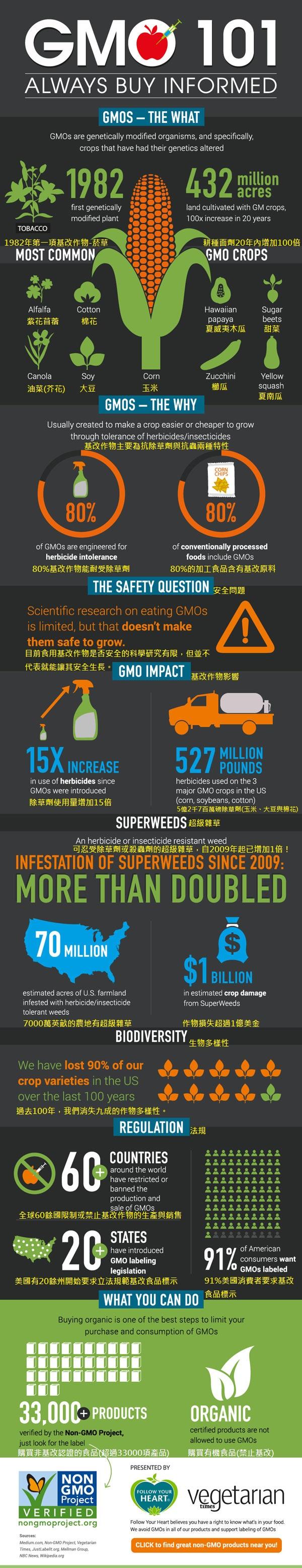 VT_FollowYourHeart_infographic_600x3115(美國版)