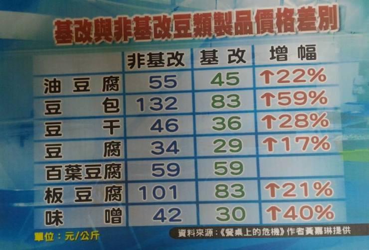 豆製品價格差別表