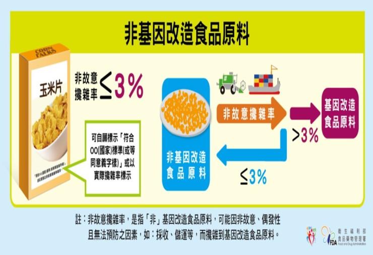 3%非基改食品原料