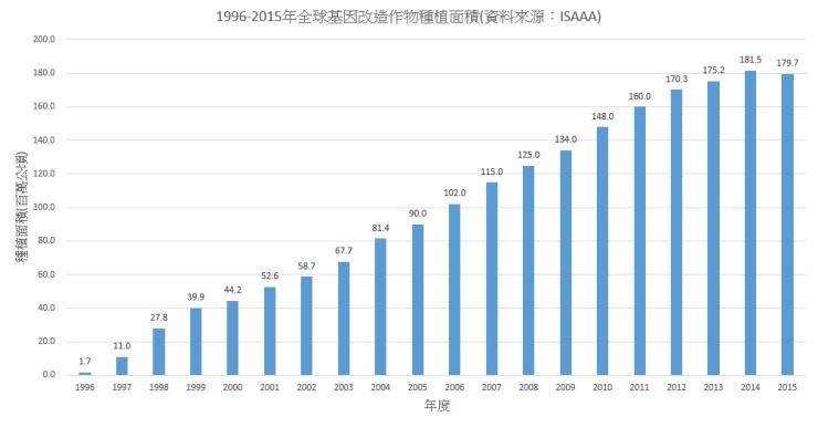 (圖一)1996-2015全球基改作物種植面積