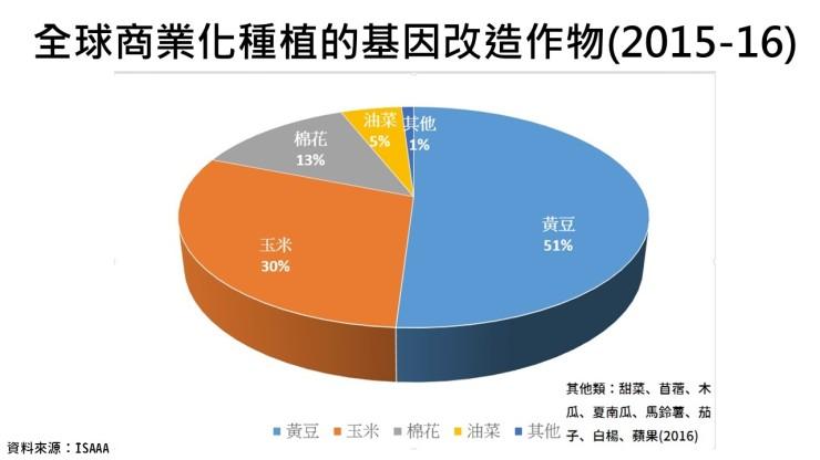 %e5%85%a8%e7%90%83%e5%95%86%e6%a5%ad%e5%8c%96%e7%a8%ae%e6%a4%8d%e7%9a%84%e5%9f%ba%e5%9b%a0%e6%94%b9%e9%80%a0%e4%bd%9c%e7%89%a9