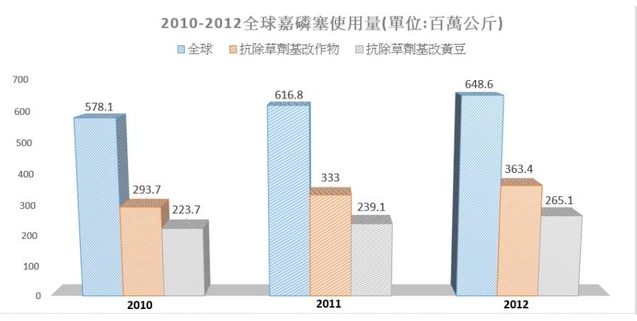 %e5%85%a8%e7%90%83%e5%98%89%e7%a3%b7%e5%a1%9e%e4%bd%bf%e7%94%a8%e9%87%8f2010-2012