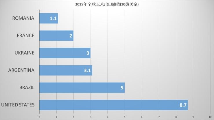 2015%e5%85%a8%e7%90%83%e7%8e%89%e7%b1%b3%e5%87%ba%e5%8f%a3%e7%b8%bd%e5%80%bc%e5%89%8d%e5%85%ad%e5%a4%a7%e5%9c%8b%e5%ae%b6