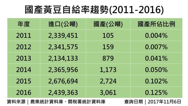 國產黃豆自給率