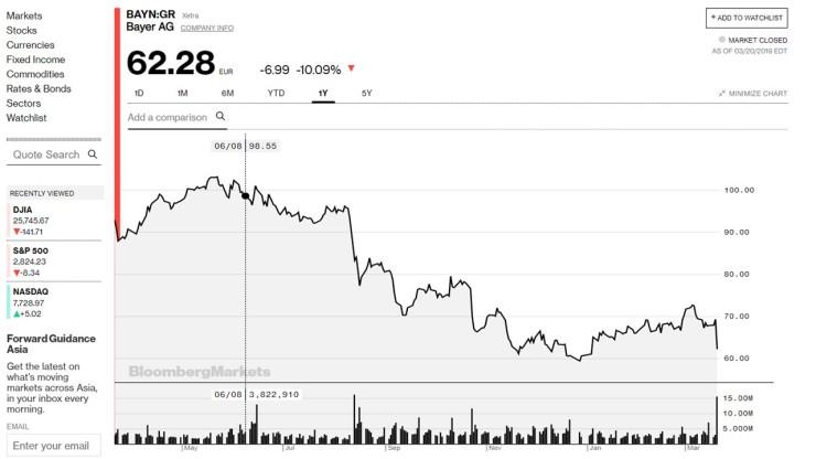 20190321-拜耳股價